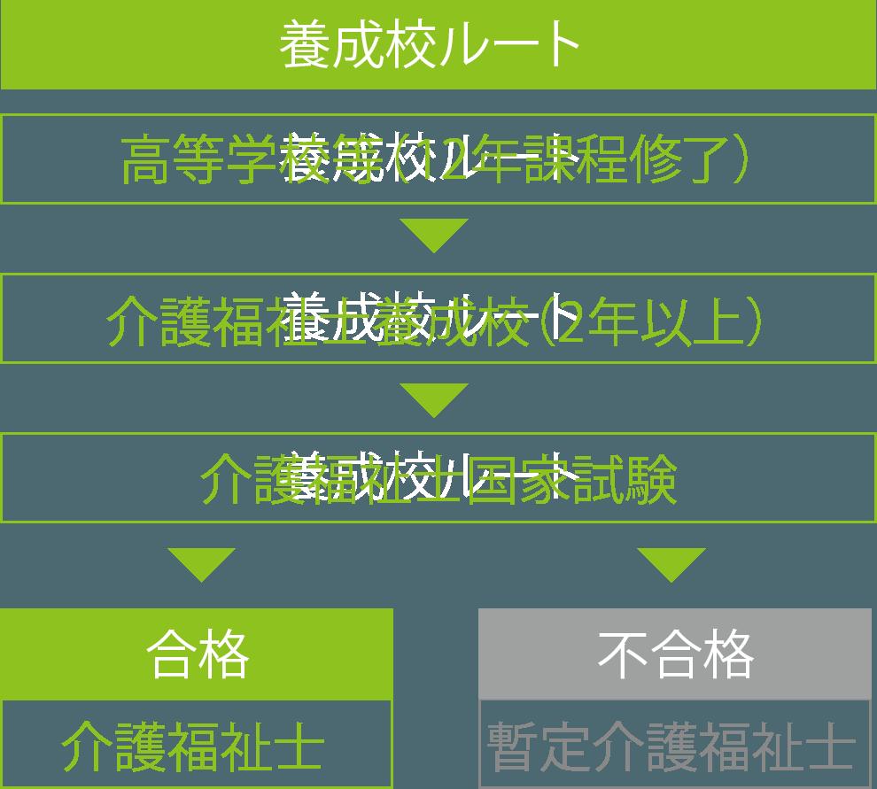 ryugaku_root